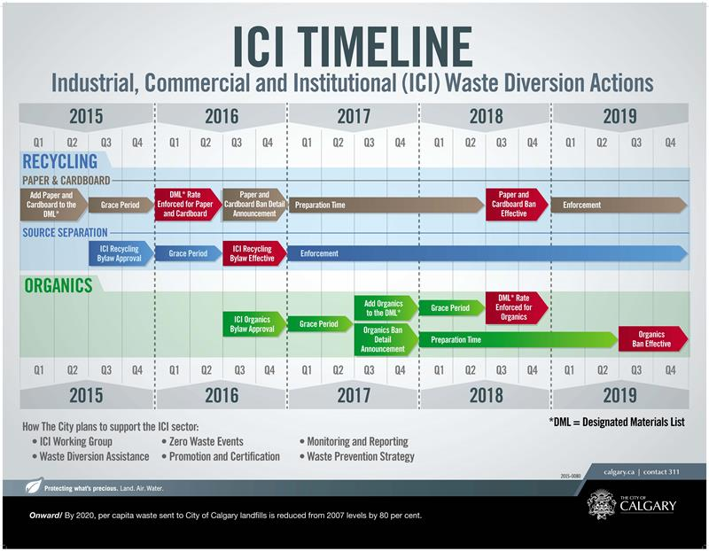 ICI Timeline Graphic F