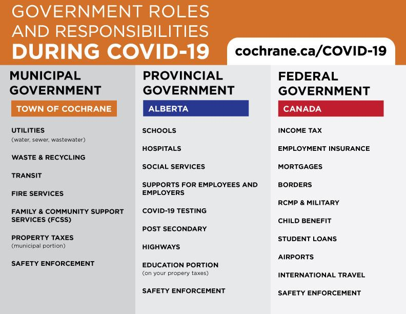 Government-Roles